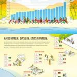 Ungezwungen, locker und sportlich, so zeigt sich der Deutsche am Strand