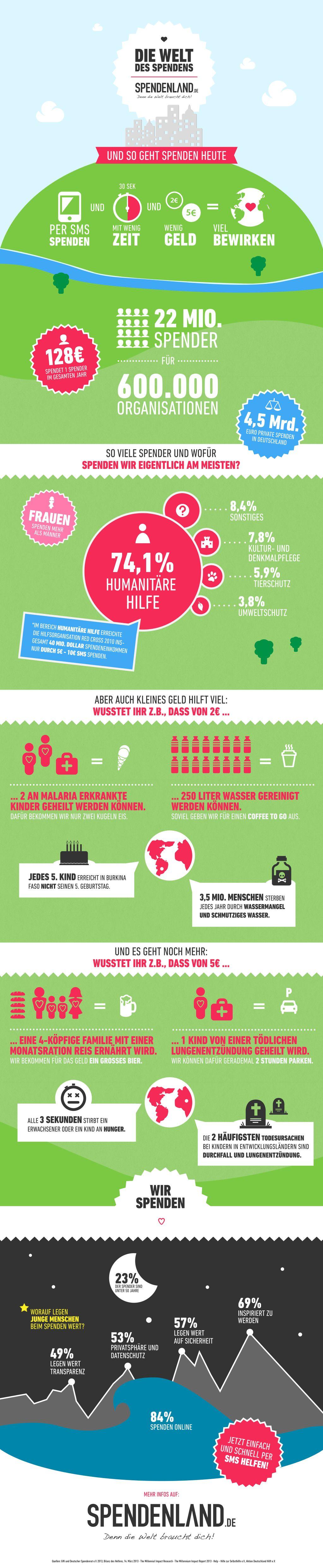 spendenland, infografik