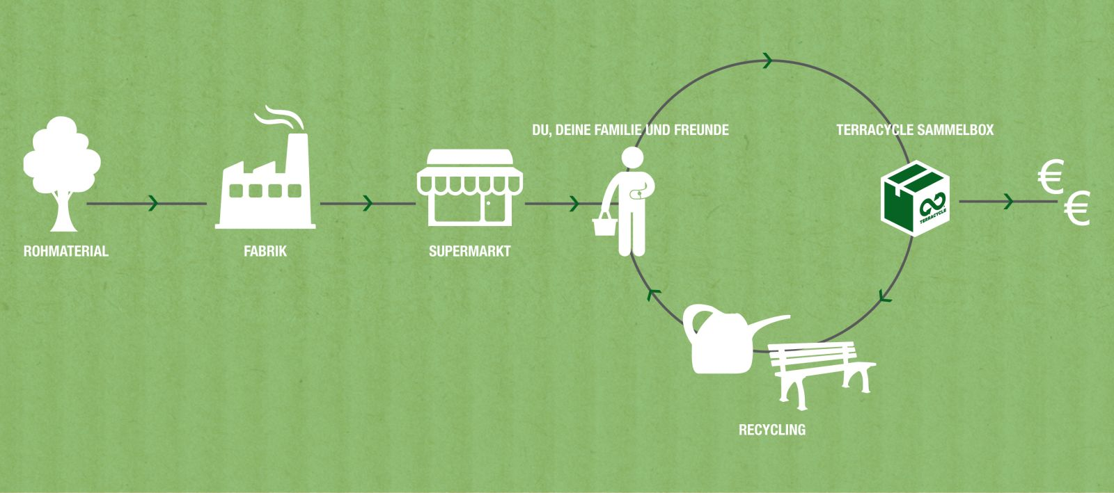 Recyclingprozess von TerraCycle